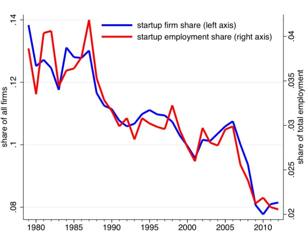 Startup Share As Percentage Of American Firms