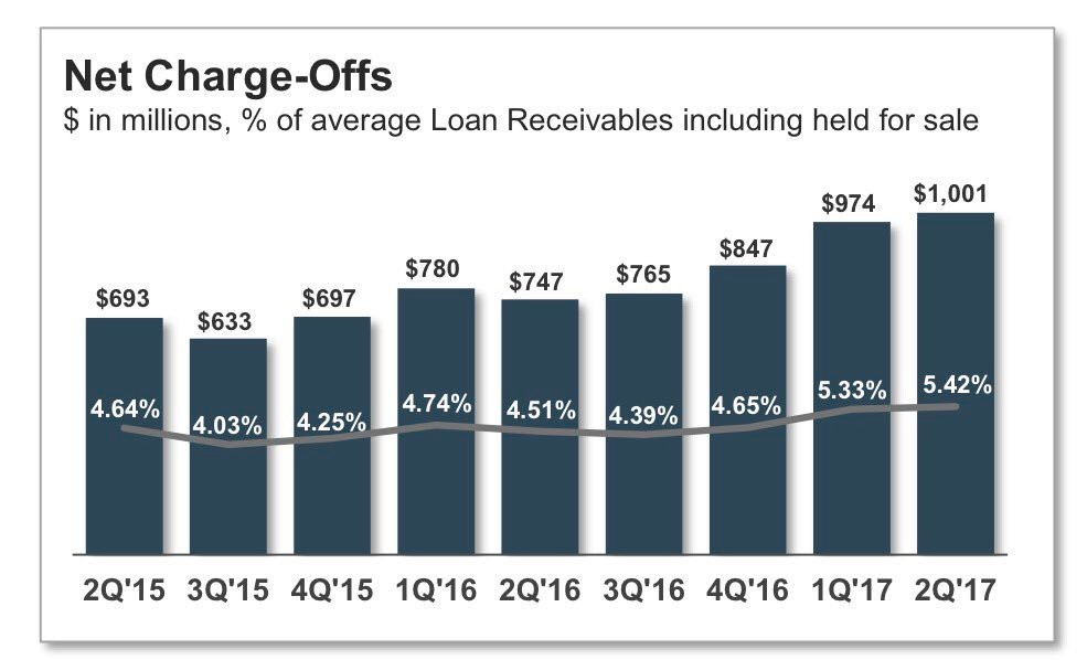Synchrony Financial Charge-offs