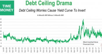 The Yield Curve Is Being Inverted By The Risk Premium Associated With The Debt Ceiling
