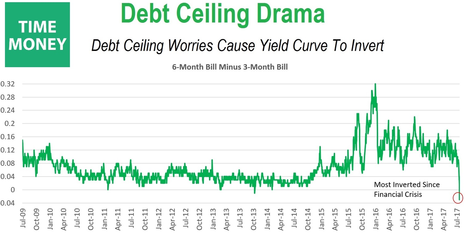 Debt Ceiling Drama Inverts Short-Term Treasury Yields