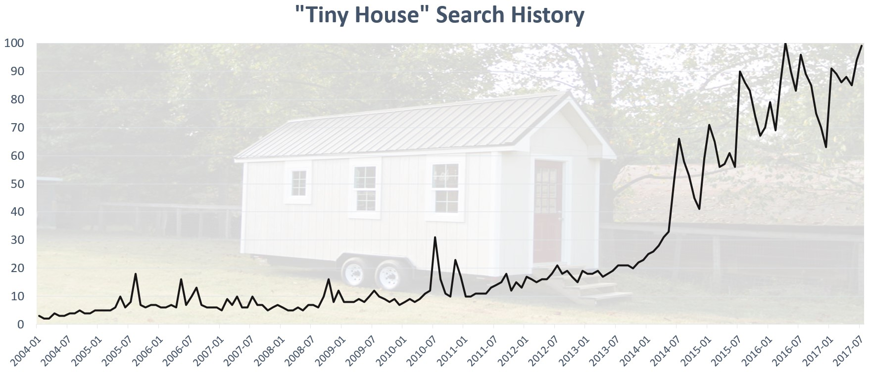 Tiny Houses Are Growing In Popularity On Google