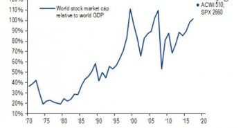 World Stock Market As Percentage Of World GDP Is Nearing The Previous Two Peaks