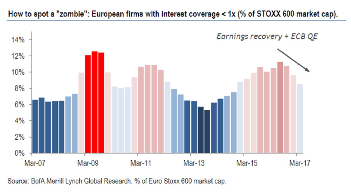 Zombie European Firms Propped Up By ECB