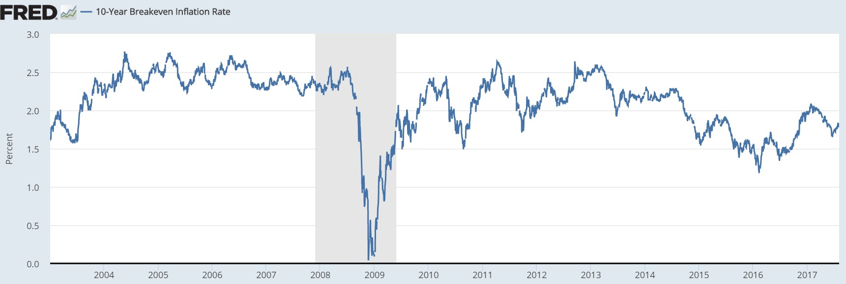 10 Year Breakeven Inflation