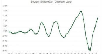 5 Year Real Home Price Changes