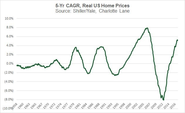 The Future of US Housing Market