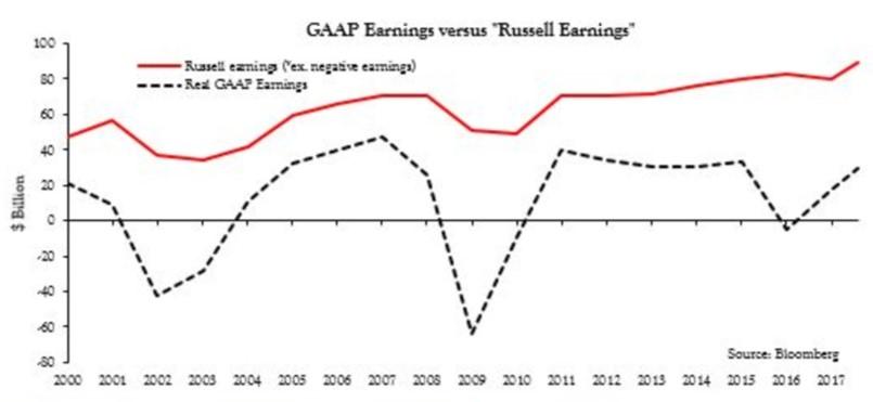 Actual Earnings Versus Earnings Excluding Losers