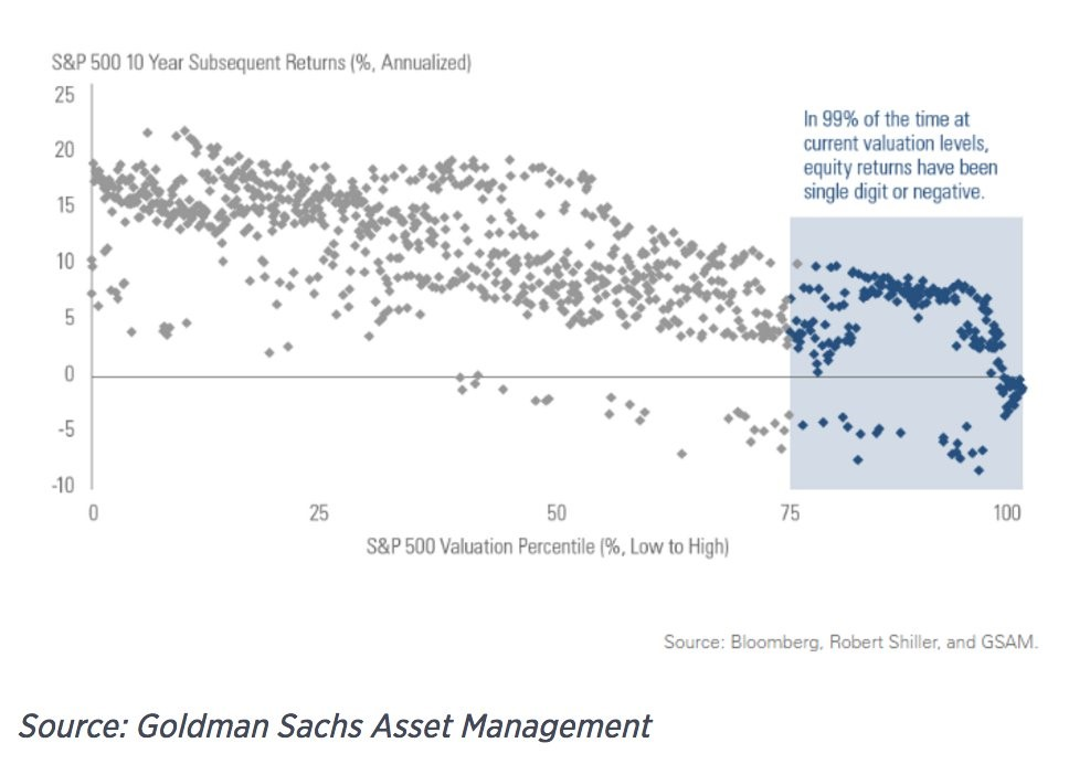 Anticipated S&P 500 10 Year Annualized Returns
