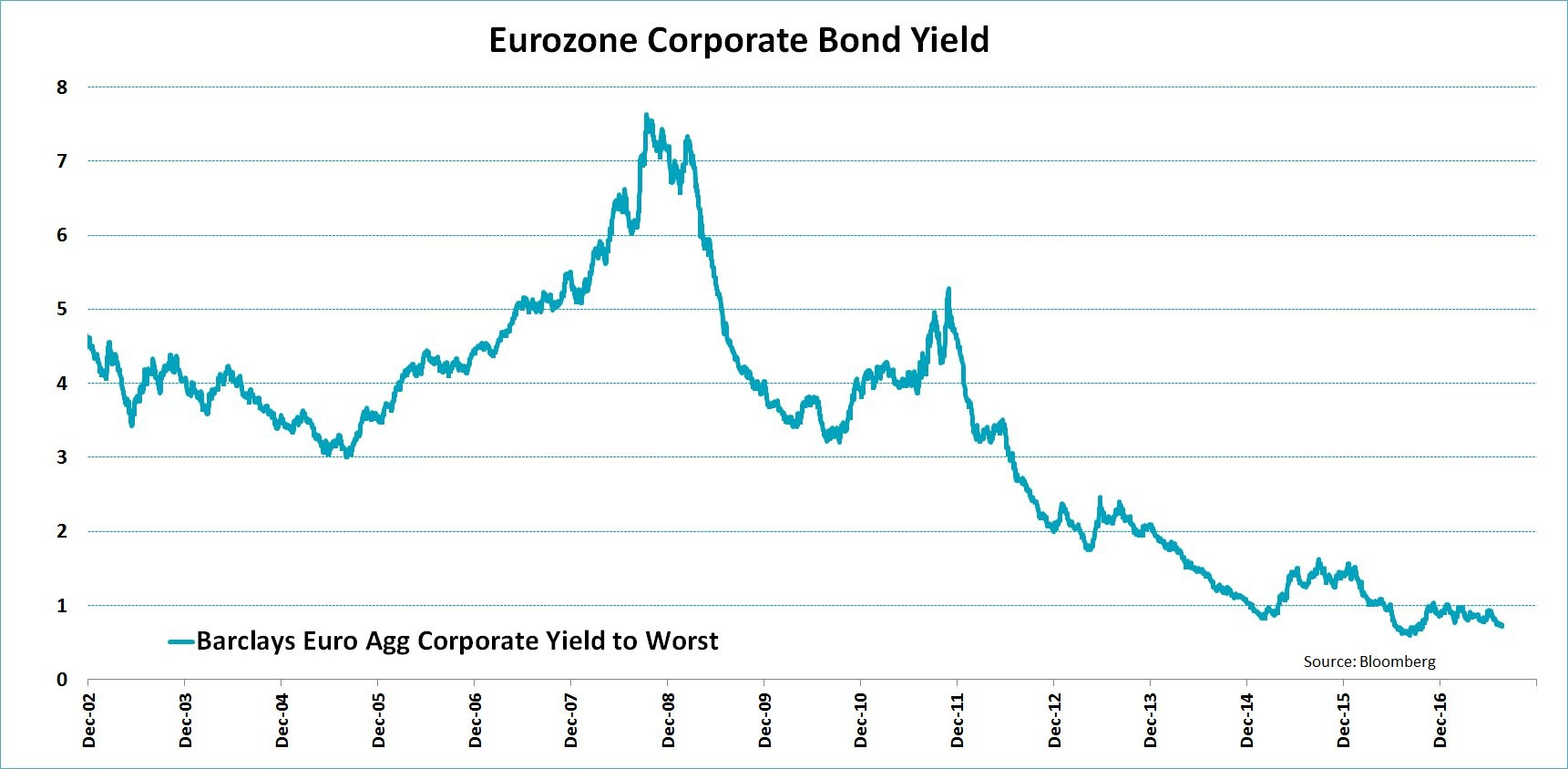 Bond Yields Are Crashing From ECB Buying