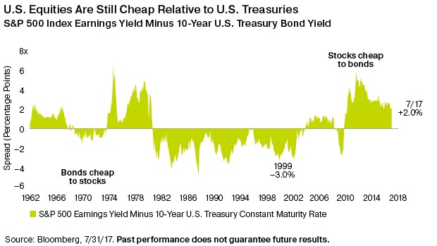 Bond Yields Versus Earnings Yields
