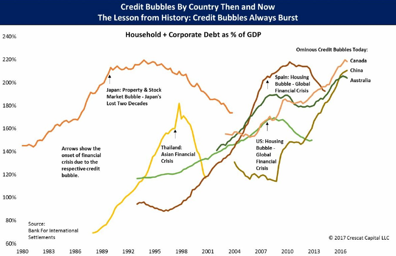 Chinese Credit Bubble