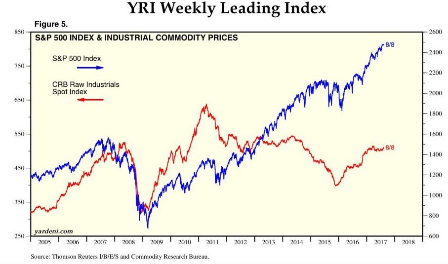 Commodities Fall, Stocks Roar