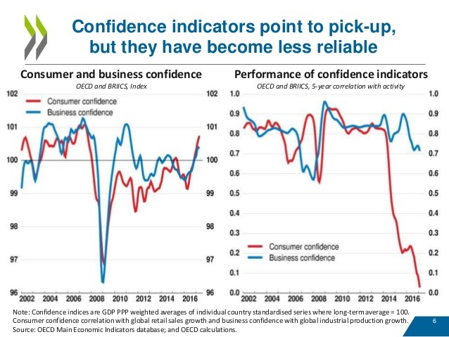 Consumer Confidence Isn't Translating To Improved Economic Activity
