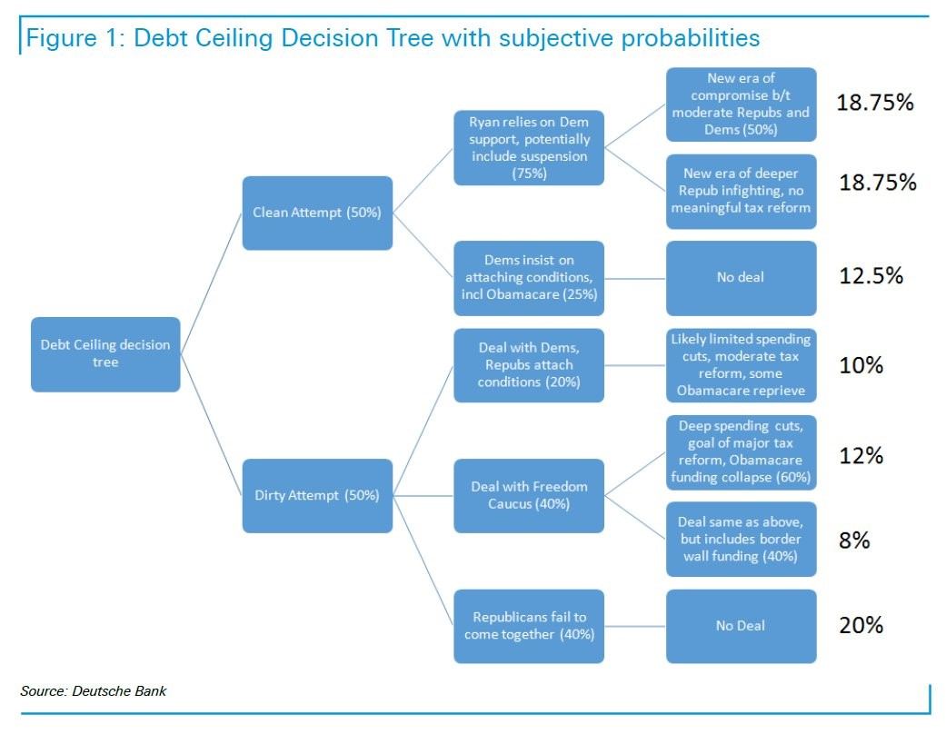 Debt Ceiling Game Theory