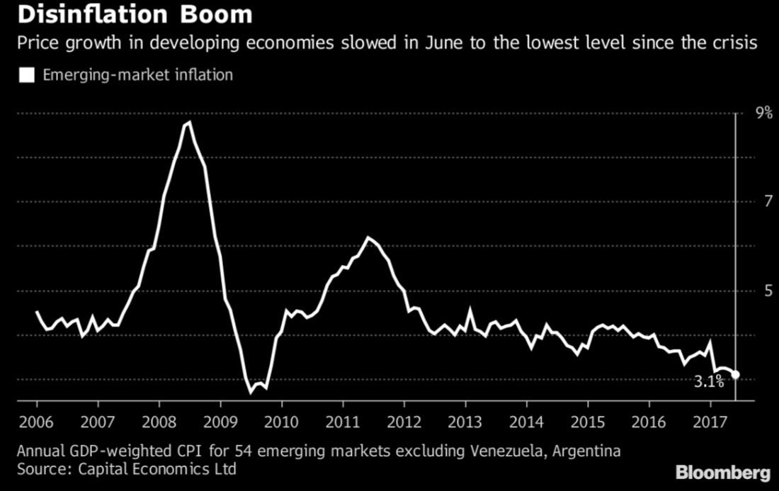Disinflation Helps Emerging Markets' Multiples