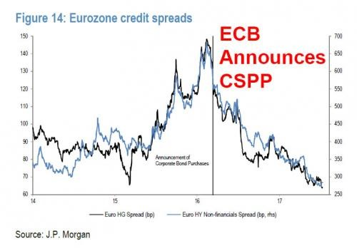 ECB Tightens Credit Spreads