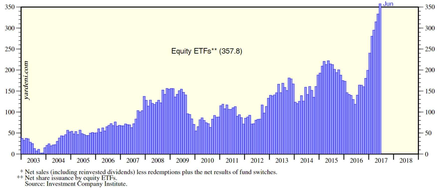 ETF Investing Is Literally Off The Chart