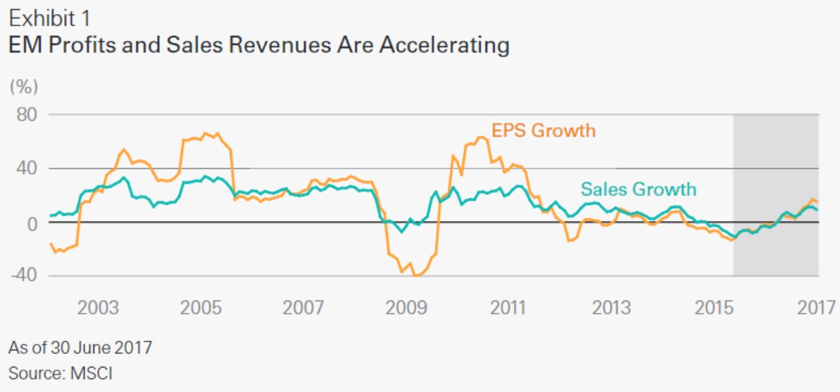Emerging Market Profit Growth Boosts Stocks
