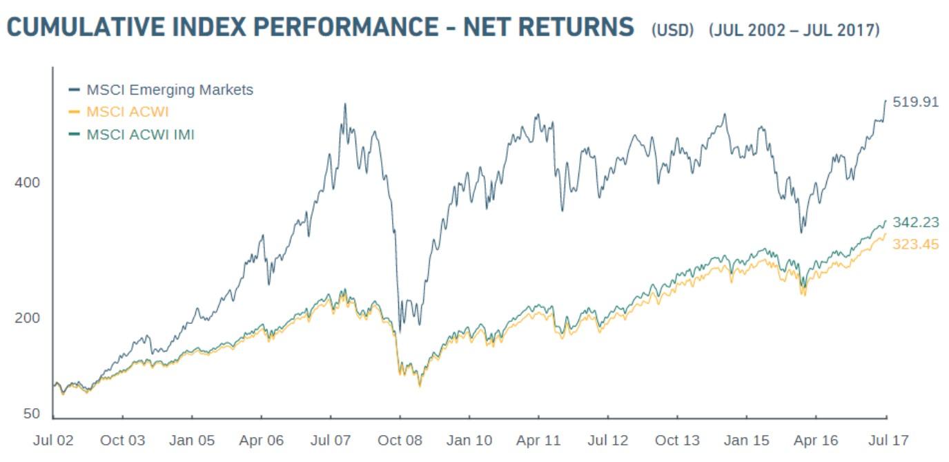 Emerging Markets Are On A Big Winning Streak