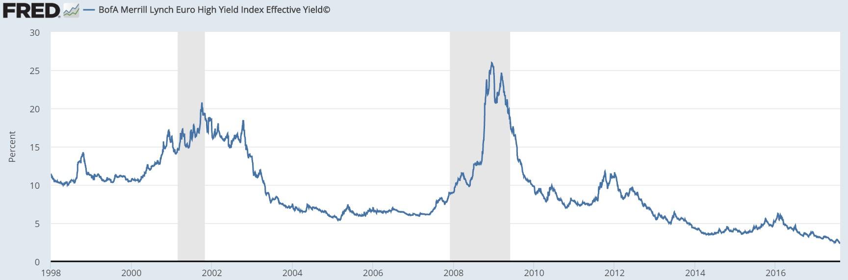 European Junk Bonds Have Very Low Yields