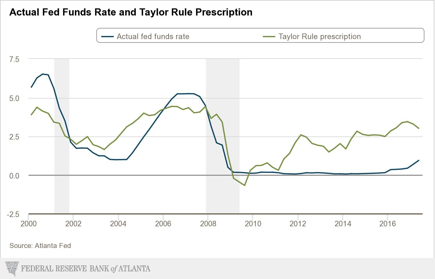 Fed Funds Rate And Taylor Rule Converging Slightly