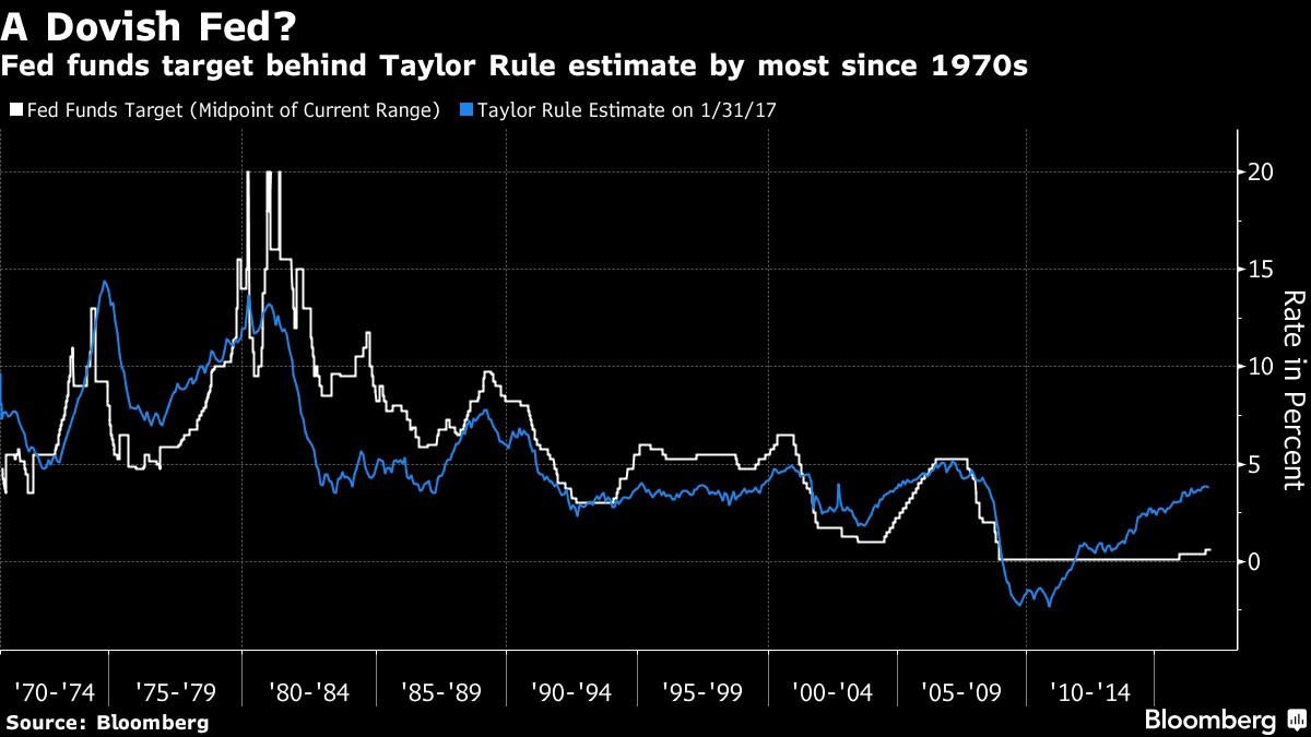 Fed Funds Rate to Taylor Rule Ratio Most Dovish Since 1970