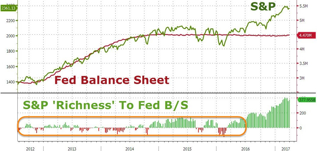 Fed QE Ending Didn't Cause A Selloff