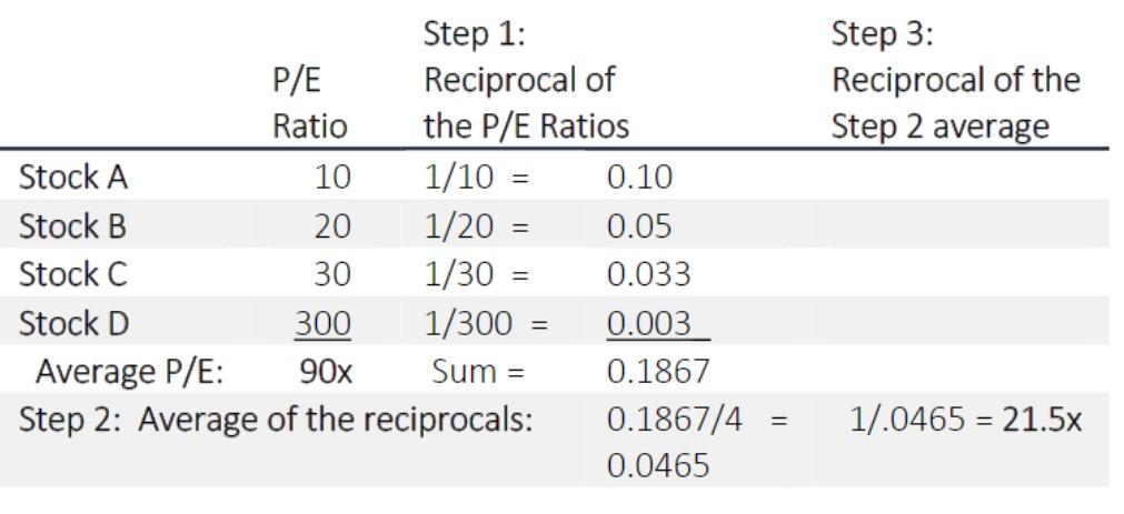 Harmonic Mean Example Calculation