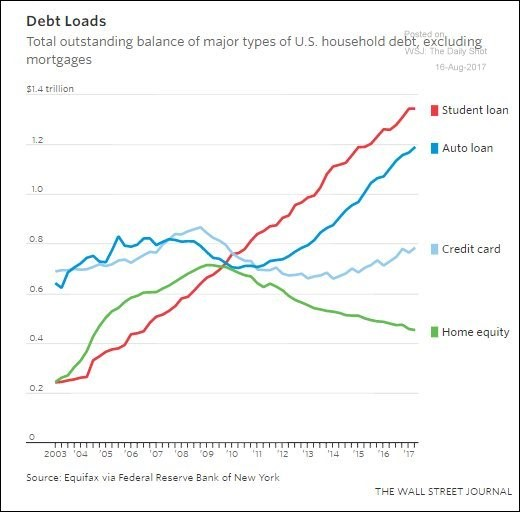 Home equity debt down, auto loan debt up