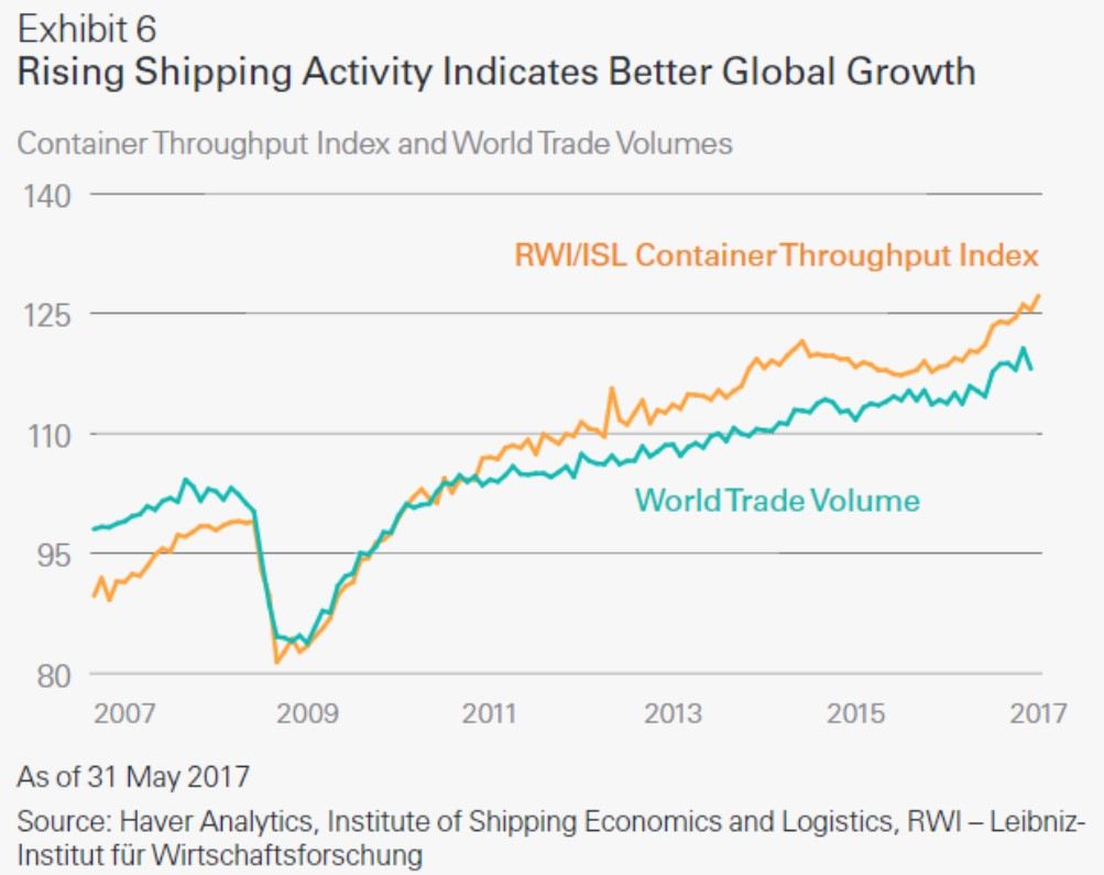 Increased Trade And Shipping Despite Fears Of Protectionism