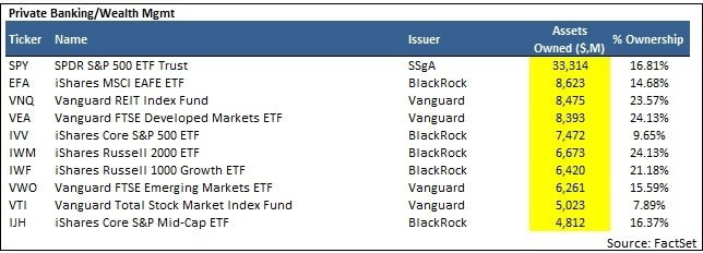Investments Into Various ETFs