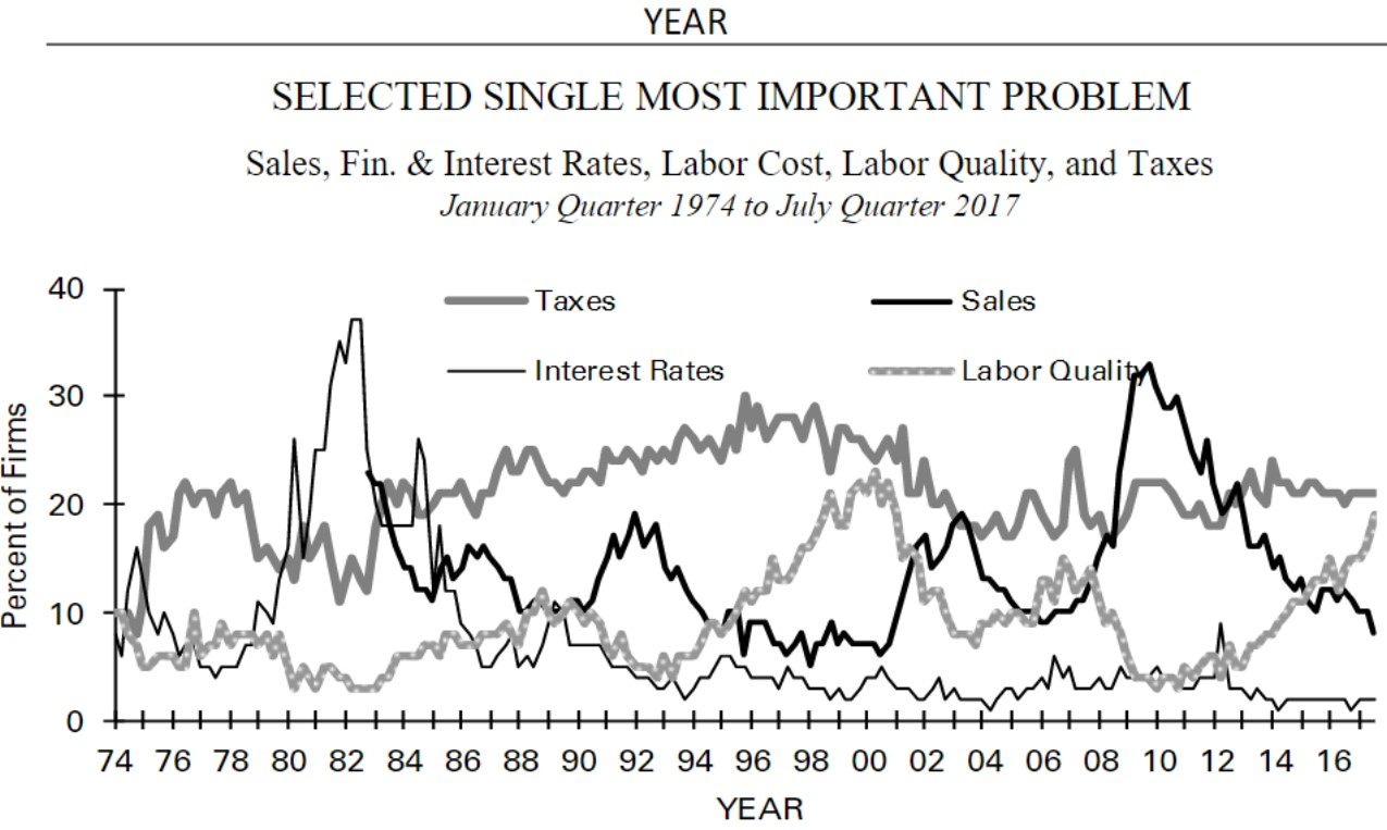 Labor Quality Is A Big Problem For Small Business