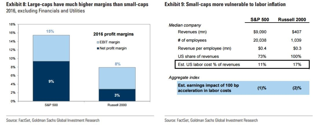 Large Caps Are Less Sensitive To Changes In Labor Costs