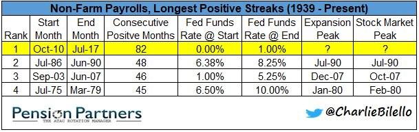 Longest Payrolls Growth Streaks