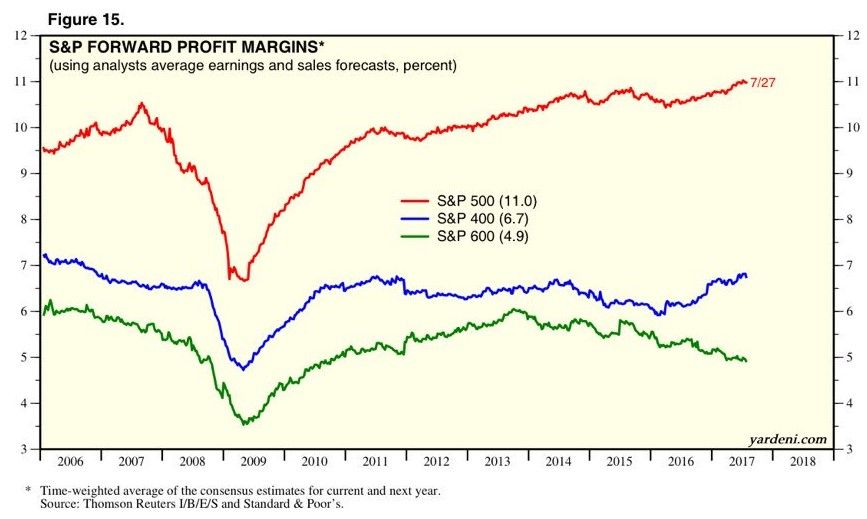 Margins Broken Down By Market Cap