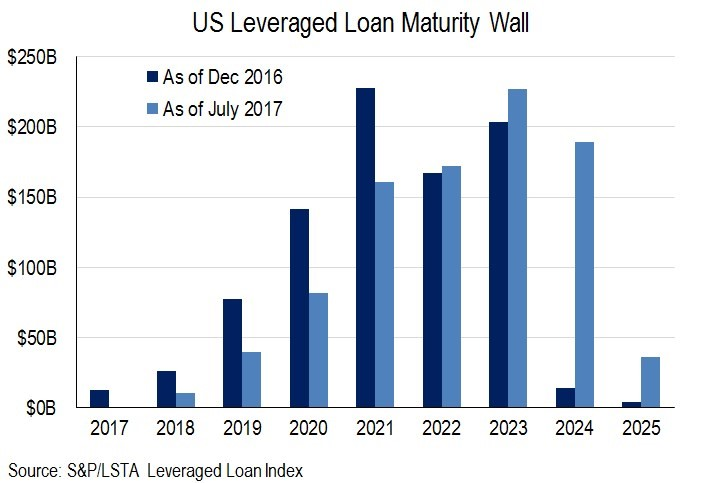 Corporate Debt Wall Could Be A Problem