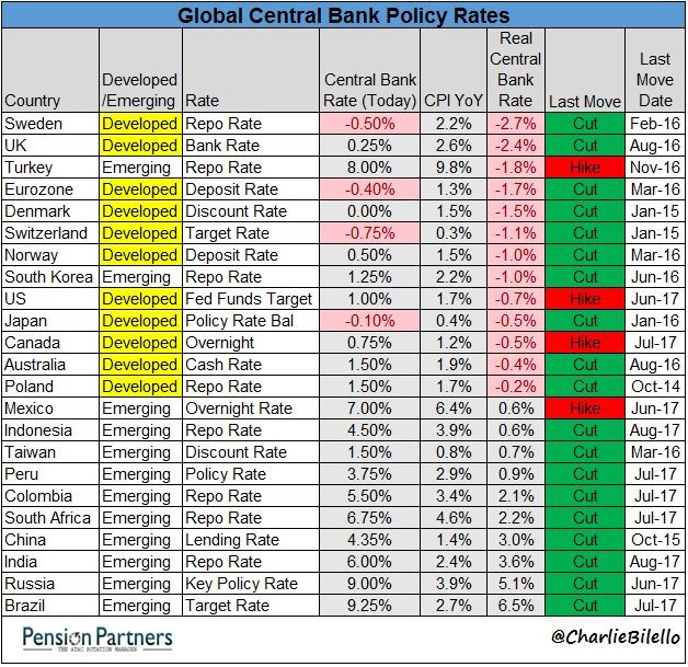 Most Central Banks Have Negative Real Rates