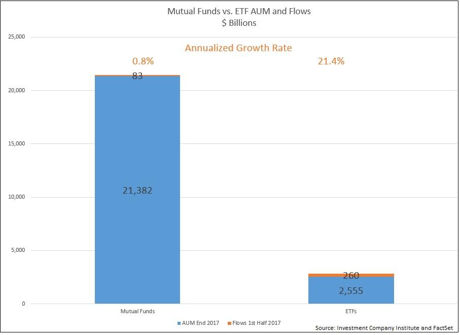 Mutual Fund Assets Under Management Dwarfs ETFs For Now