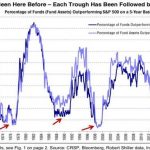 Mutual Fund Performance Is Cyclical