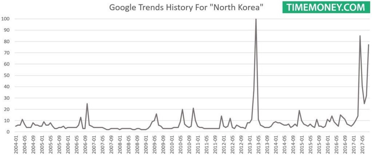 North Korea Search History Is Increasing