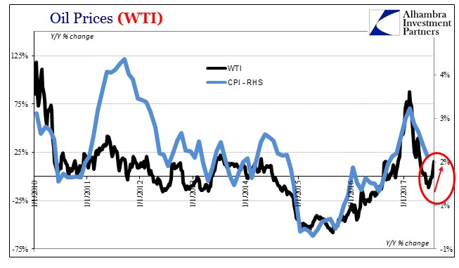 Oil's Base Effect Pushing Around Inflation