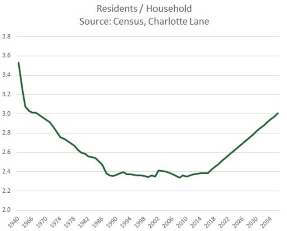 Residents Per Household Has Flatlined