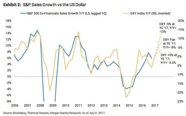 Sales Growth Is Greatly Impacted By The Dollar