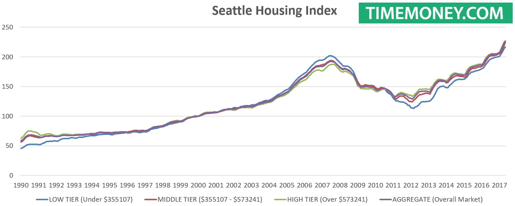 Seattle housing heating up