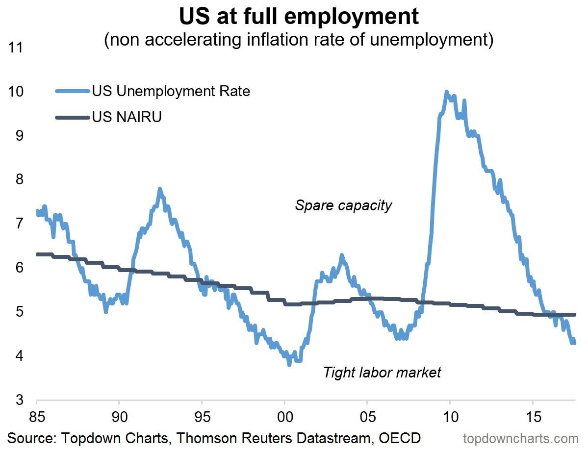 Slack In The Labor Market