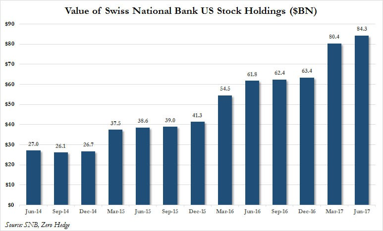 Swiss Central Bank Holdings Over The Past 3 years