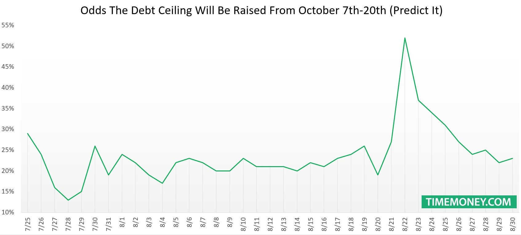 The Debt Ceiling Will Likely Be Raised Near The Deadline