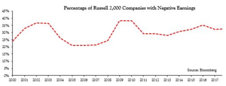 Typically About 30% Of Russell 2000 Firms Lose Money