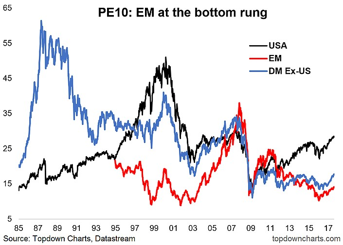 U.S. Stocks Have A Historically High PE10