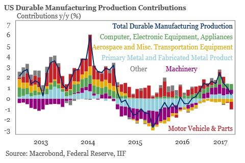 U.S. durable manufacturing production